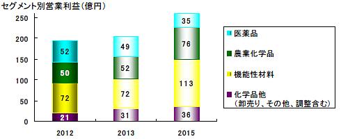 日産化学新中期計画セグメント別営業利益