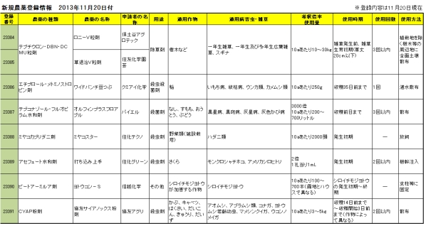 新規農薬登録情報 2013年11月20日付