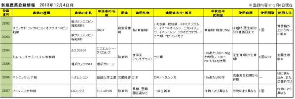 新規農薬登録情報 2013年12月4日付