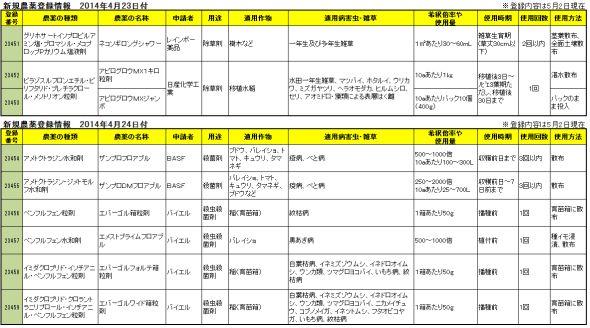 新規農薬登録情報 2014年4月23・24日付
