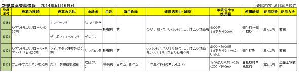 【農薬登録情報】4剤が登録取得(5月16日付)