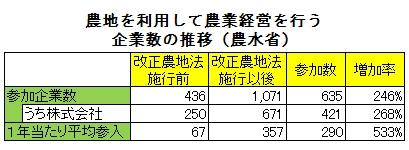 農地を利用して農業経営を行う企業数の推移