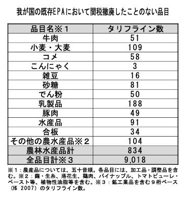 日本が既存EPAで関税撤廃したことのない品目