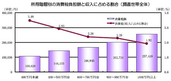 所得階層別の消費税負担額と収入に占める割合(調査世帯全体)