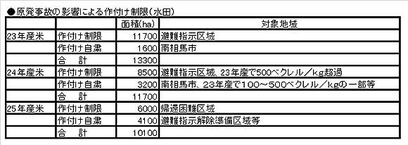 原発事故の影響による作付け制限(水田)