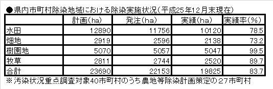 県内市町村除染地域における除染実施状況(平成25年12月末現在)