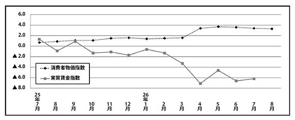 【景気動向】落ち込む消費 停滞する景気