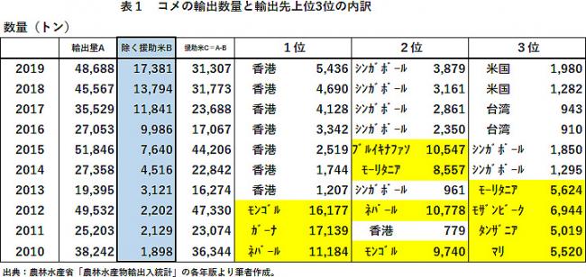 表1 コメの輸出数量と輸出先上位3位の内訳