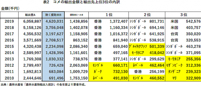表2 コメの輸出金額と輸出先上位3位の内訳