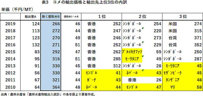 表3 コメの輸出価格と輸出先上位3位の内訳