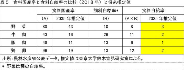 食料国産率と食料自給率の比較(2018年)と将来推定値