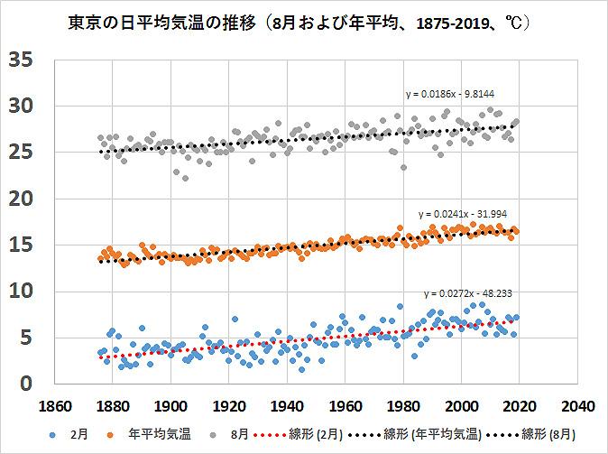 東京の日平均気温の推移