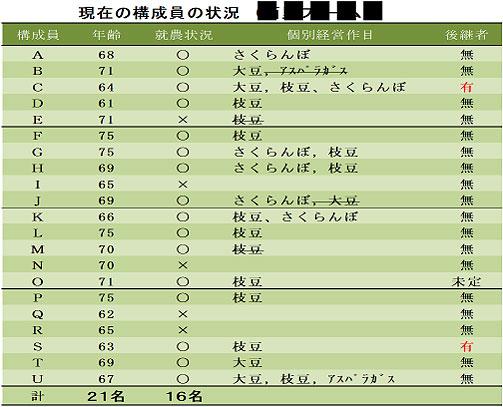 日本農業の後継者不足の実態は?