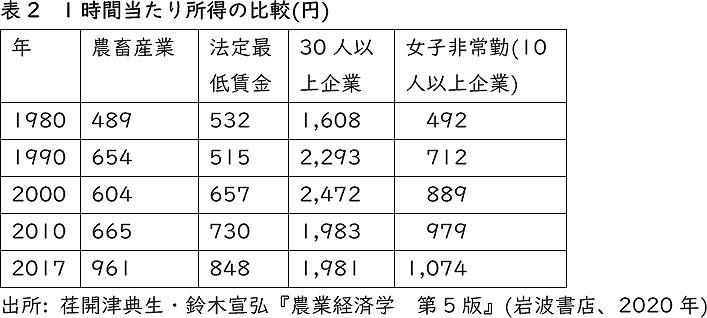 1時間当たり所得の比較(円)