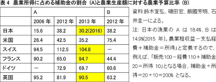 農業所得に占める補助金の割合 (A)と農業生産額に対する農業予算比率 (B)