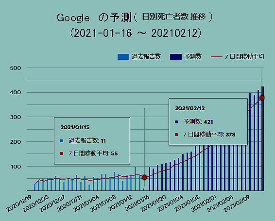 googleの予測