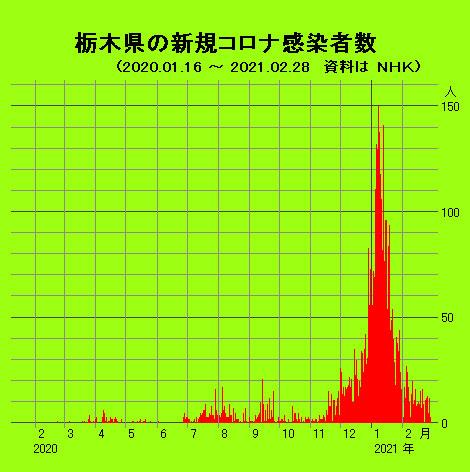 栃木県の新規コロナ感染者数