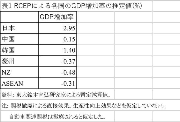 RCEPによる各国のGDP増加率の推定値
