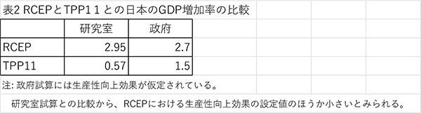 RCEPとTPP11 との日本のGDP増加率の比較