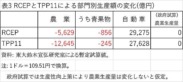 RCEPとTPP11による部門別生産額の変化(億円)