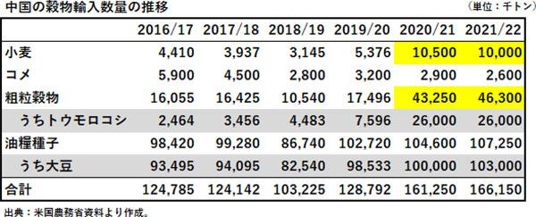 中国の穀物輸入数量の推移