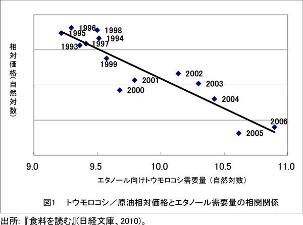 出所: 『食料を読む』(日経文庫、2010)。