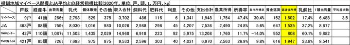 根釧地域マイペース酪農とJA平均との経営指標比較