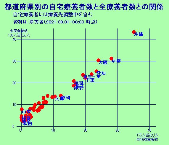 都道府県別の自宅療養者数と全療養者数との関係