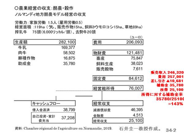 農業経営の収支:酪農・穀作