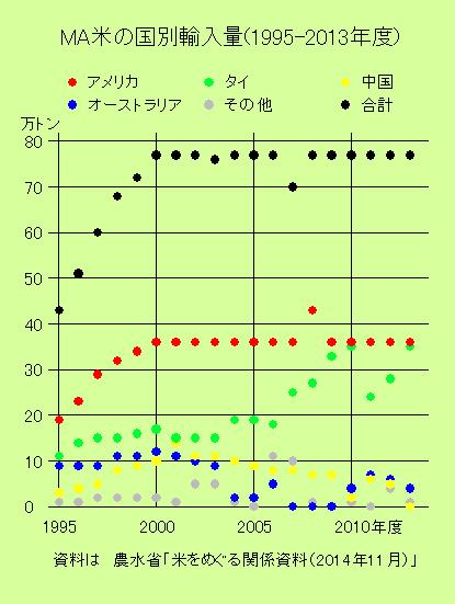MA米の国別輸入量(1995-2013年度)