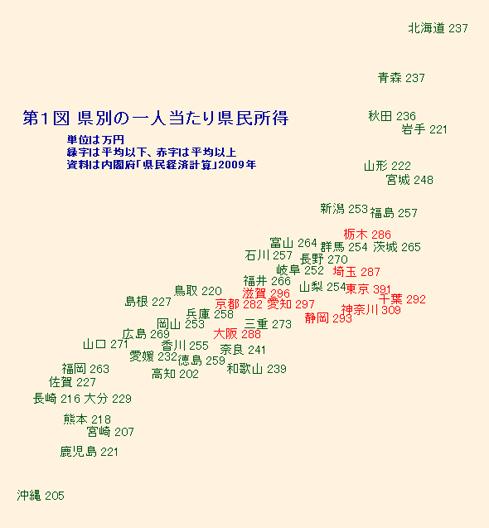第1図 県別の1人当たり県民所得