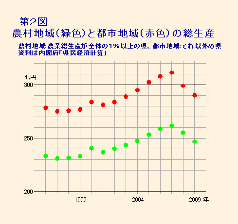 第2図 農村地域と都市地域の総生産額の違い