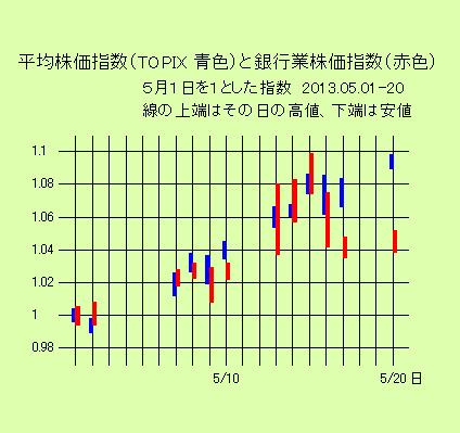 平均株価指数と銀行業株価指数