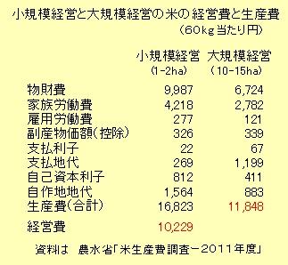 小規模経営と大規模経営の米の経営費と生産費