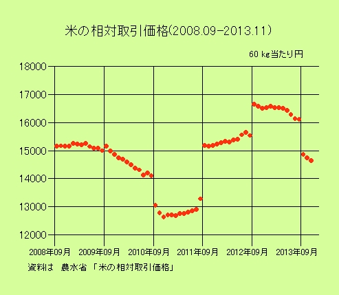 米の相対取引価格2008年09月〜2013年11月