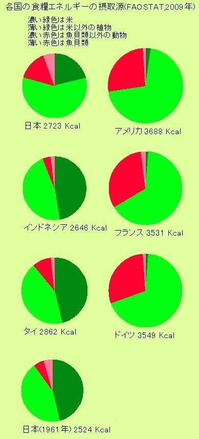 各国の食糧エネルギーの摂取源