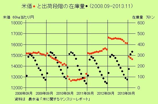 最近6年間の米の在庫量と米価