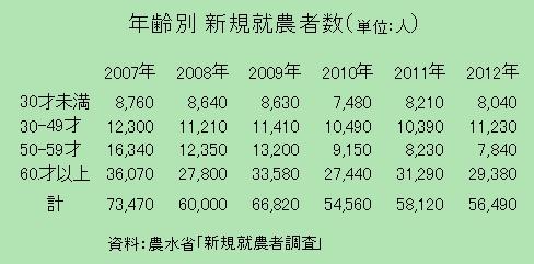年齢別新規就農者数