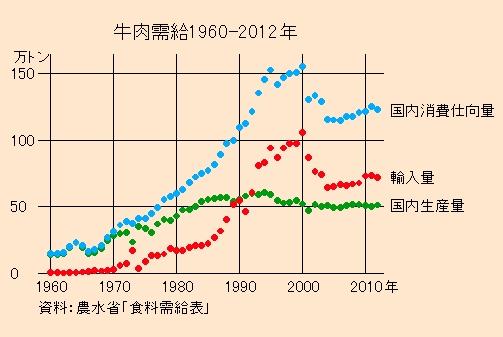 牛肉需要1960-2012年