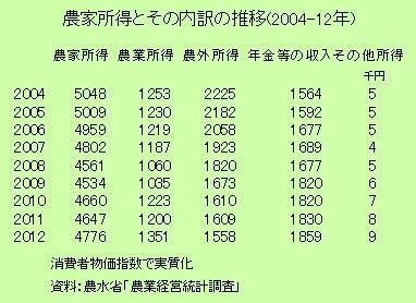 農家所得とその内訳の推移(2004-12年)