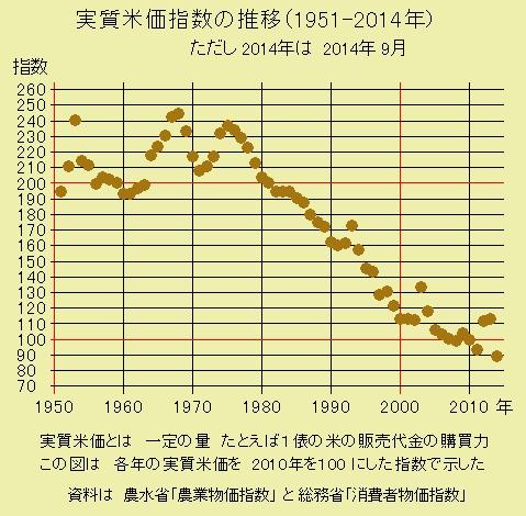 実質米価指数の推移