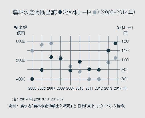 農林水産物輸出額(●)と¥/$レート(○)(2005-2014年)