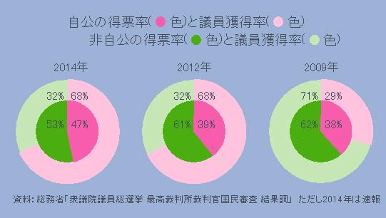 自公の得票率と議員獲得率、非自公の得票率と議員獲得率