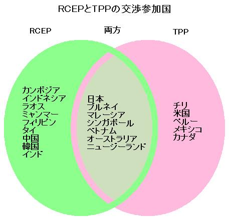 「RCEPとTPPの交渉参加国」