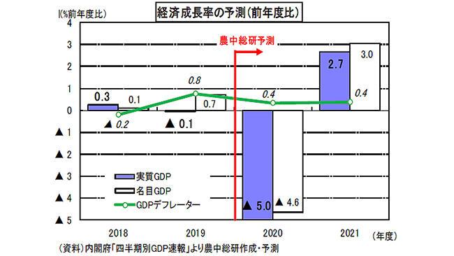 2020年度▲5.0%成長 2年連続マイナス-農中総研
