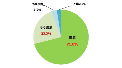 「継続したい」は86% 全項目で9割以上が「満足」 JA自動車共済利用者満足度調査
