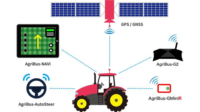 農業情報設計社プロダクト「AgriBus シリーズ」
