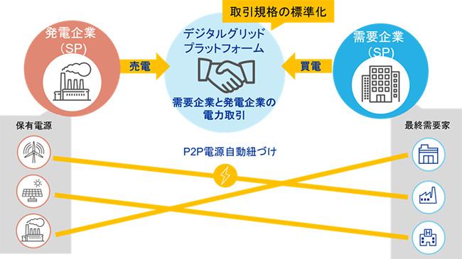 デジタルグリッドが3億円の資金調達