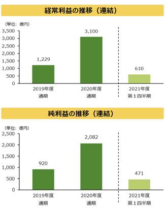 農林中央金庫 21年度第1四半期決算(1)