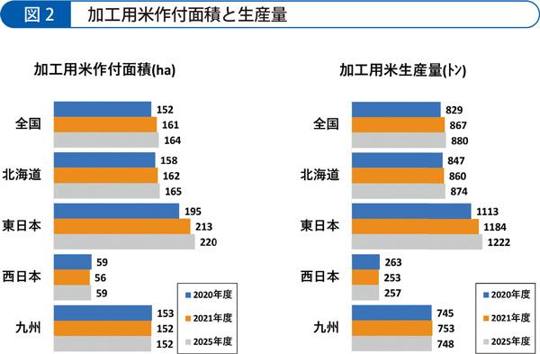 加工用米作付面積と生産量